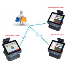 Aplikace sdílení více otevřených účtů ( nákupů) na pokladně - pokladnách